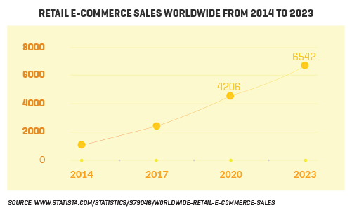 The increasing retail e-commerce sales Worldwide and Indonesia provides plenty job opportunities
